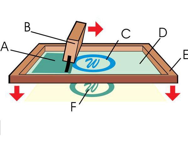 mô phỏng nguyên lý của in lụa